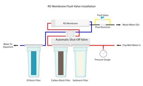 RODI System Flush Valve